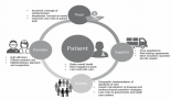 959-holistic-view-of-patients-with-melanoma-of-the-skin-how-can-health-systems-create-value-and-achieve-better-clinical-outcomes