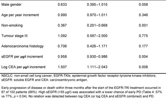 Table 4 Relation Between Pre Treatment Segfr And Cea Levels Early Progressive Disease In Patients With Advanced Nsclc After Egfr Tkis