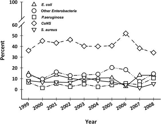 Ten-year surveillance of nosocomial bloodstream infections